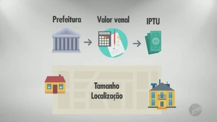 IPTU valor venal atualizado